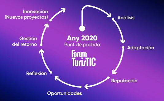 programa-Forum-turistic